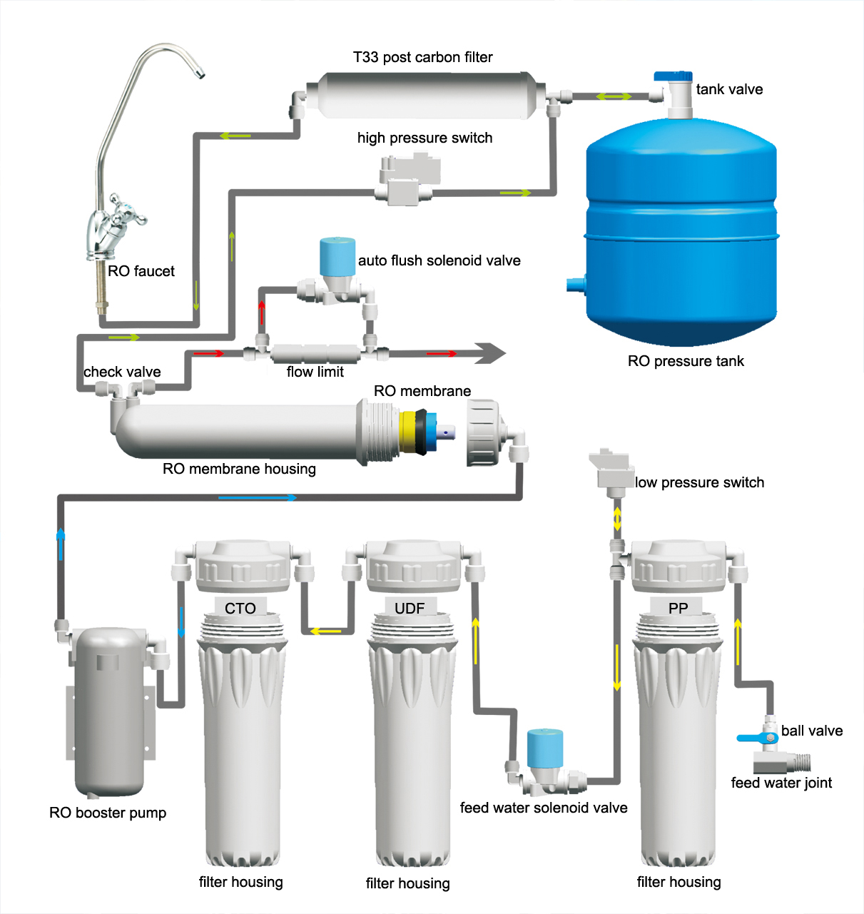 Reverse Osmosis Water Filtration System Manual China
